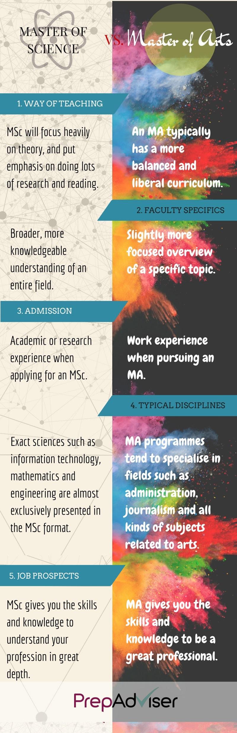 5 Ways Master Programmes Differ MA vs. MSc