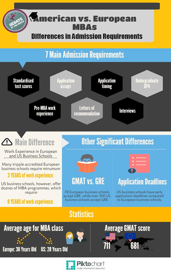 European MBA Admission