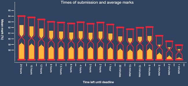 procrastination_bad_for_grades_Prepadviser_Pic_650x250.jpg