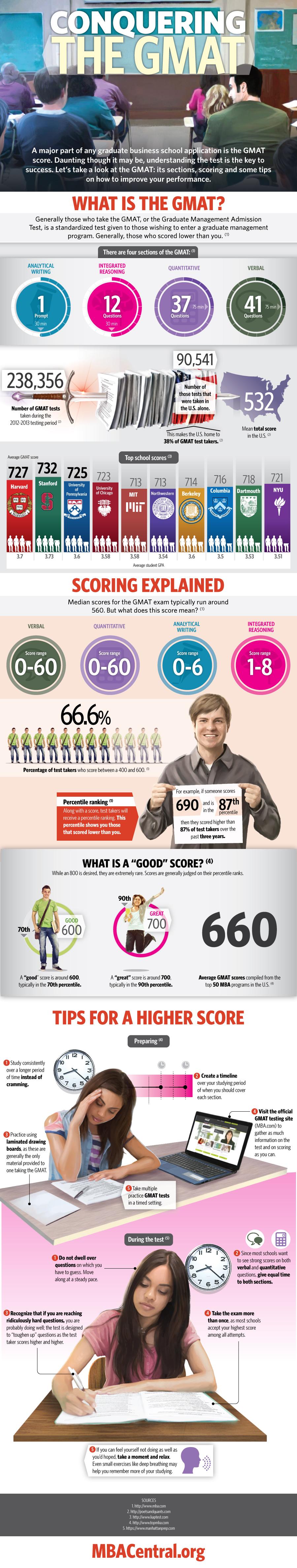 GMAT Infograph