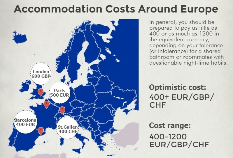 Living Costs in Western Europe