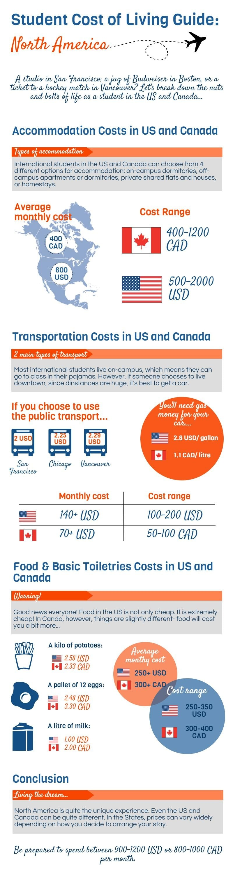 Living costs in North America Infographic