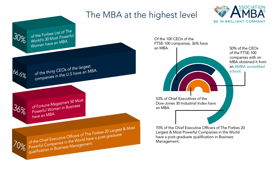 MBA_grads_successful