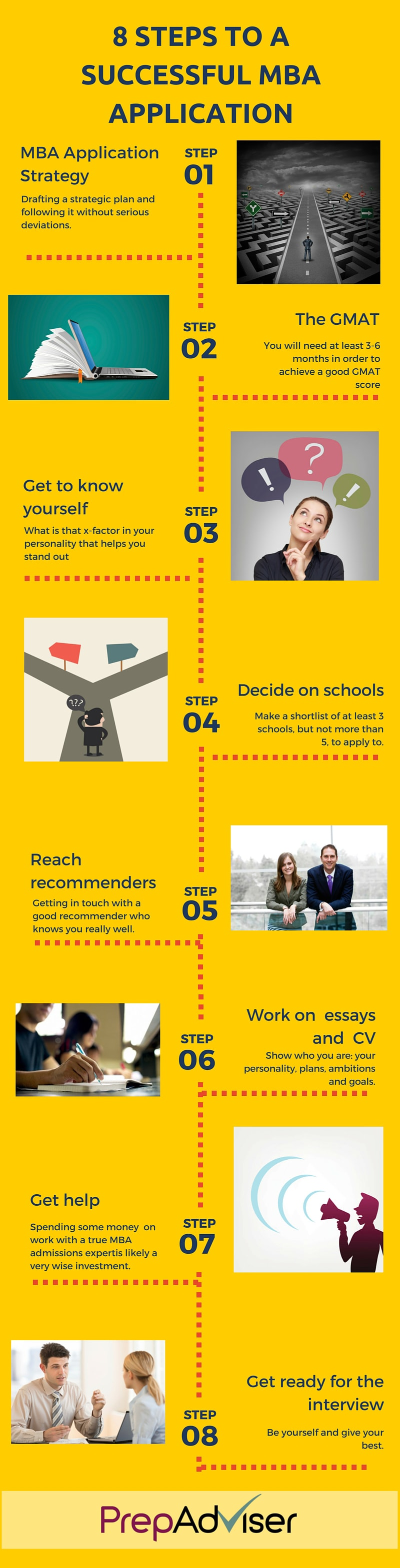 8 Steps for a Successful MBA