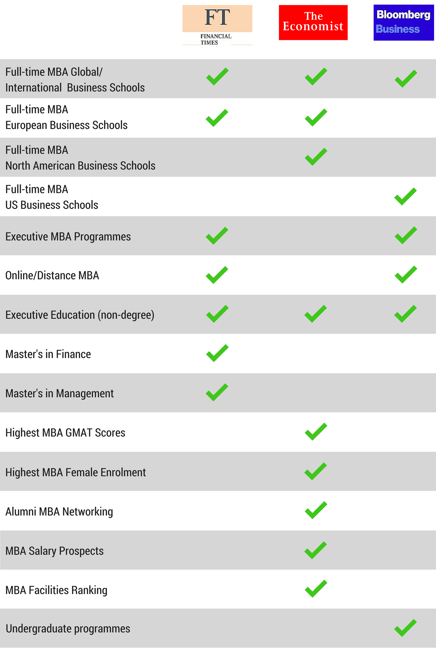 Business School Rankings Table