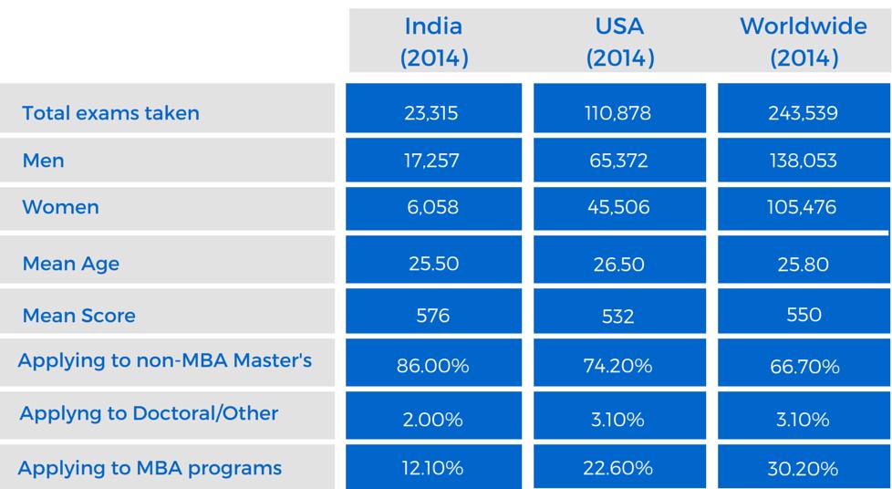 GMAT scores in India