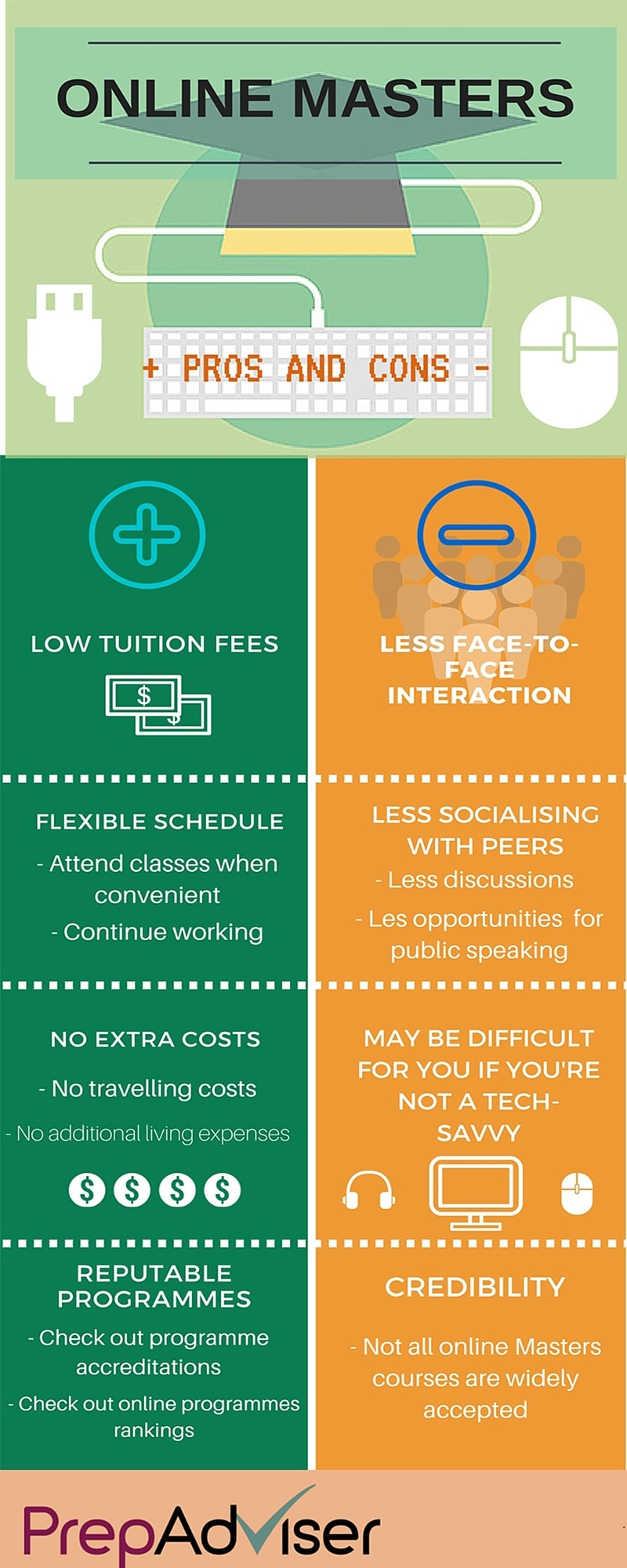 Pros and Cons of Online Masters Programmes PrepAdviser Infographic
