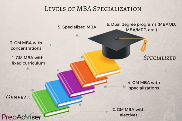 How Specialized MBA Programmes Can Be Level PrepAdviser