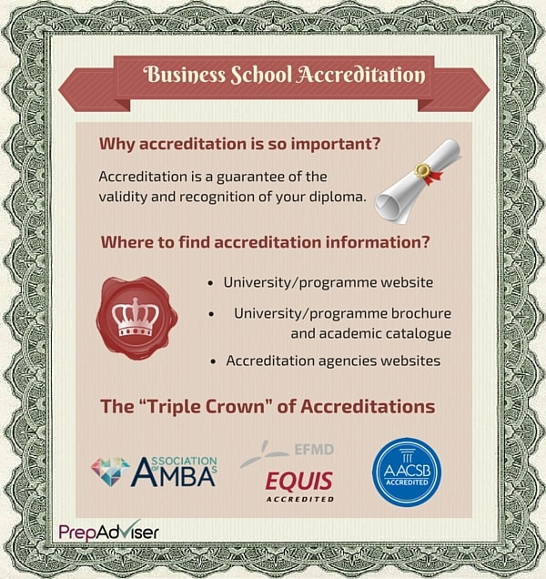 Why Care About Business School Accreditation