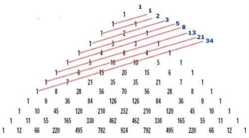 Pascal's Triangle GMAT Maths Secrets Fibonacci Numbers