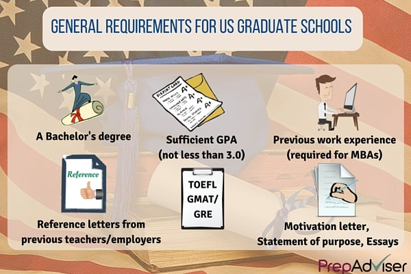 General requirements to US Graduate Schools