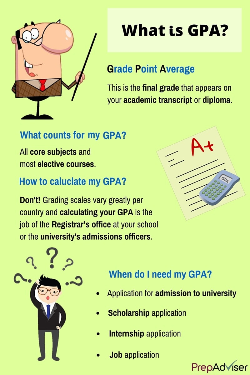 How to Calculate GPA Inforgraphic
