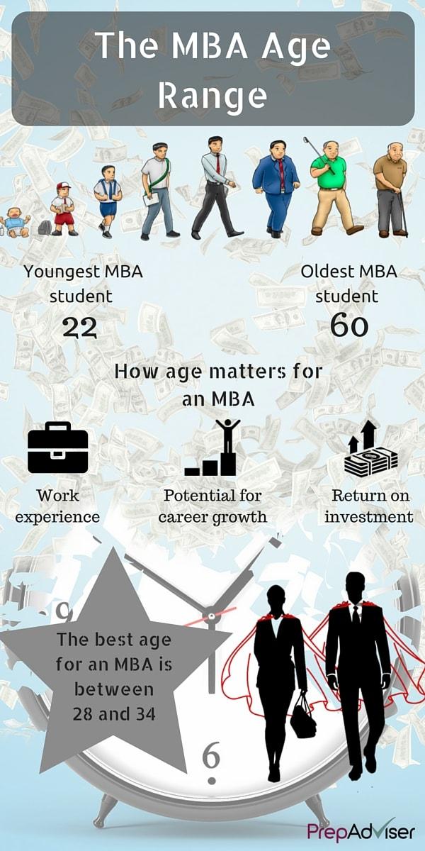 The MBA Age Range Infographic