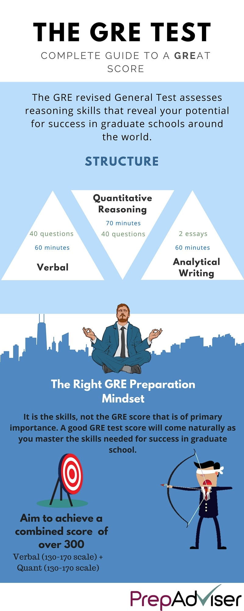 How the GRE Test Prepares you for Graduate School Infographic