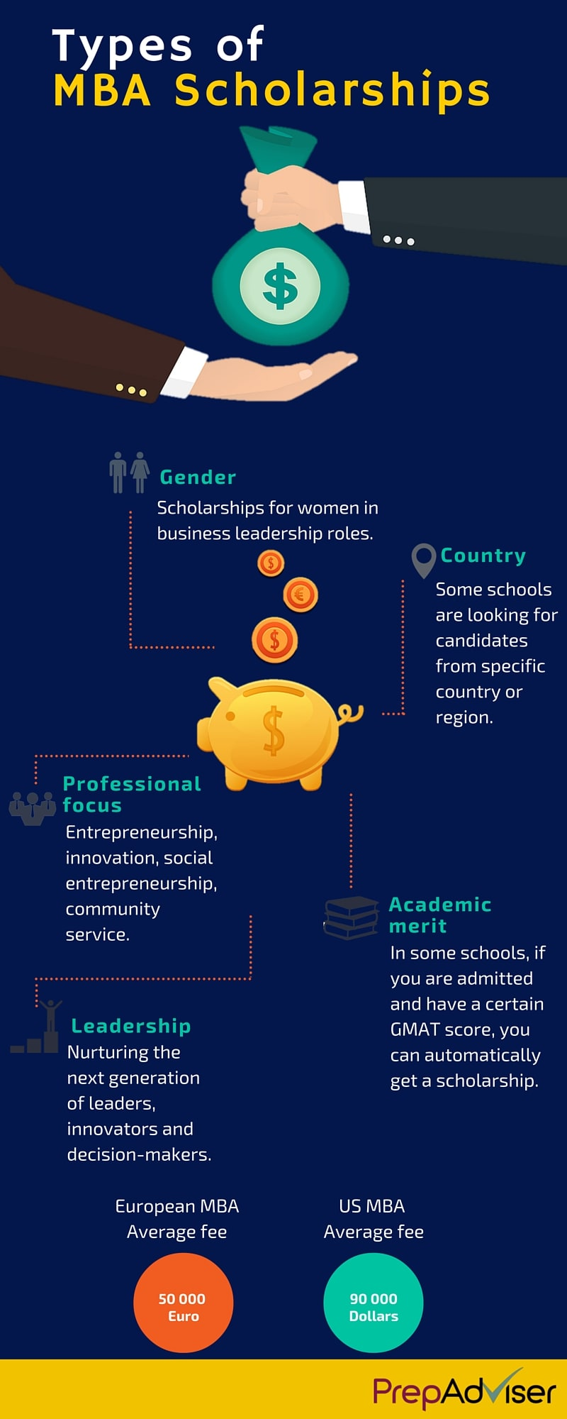 Types of MBA Scholarships Infographic