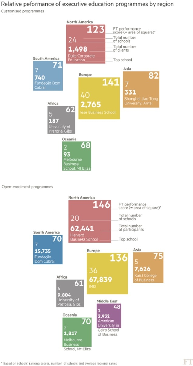 Financial Times Executive Education Rankings Infographic