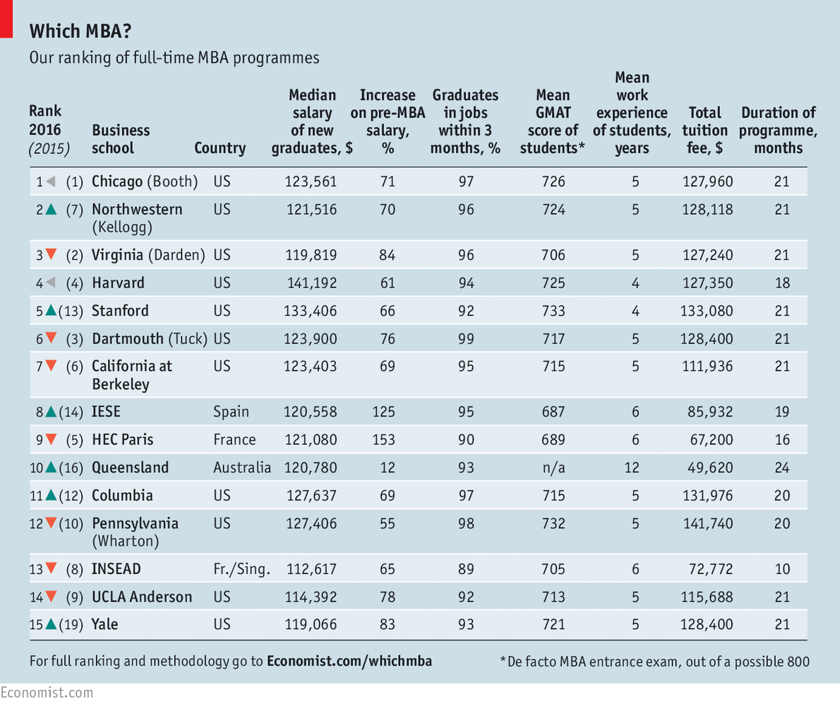 Which B-Schools Top the New Full-time MBA Ranking