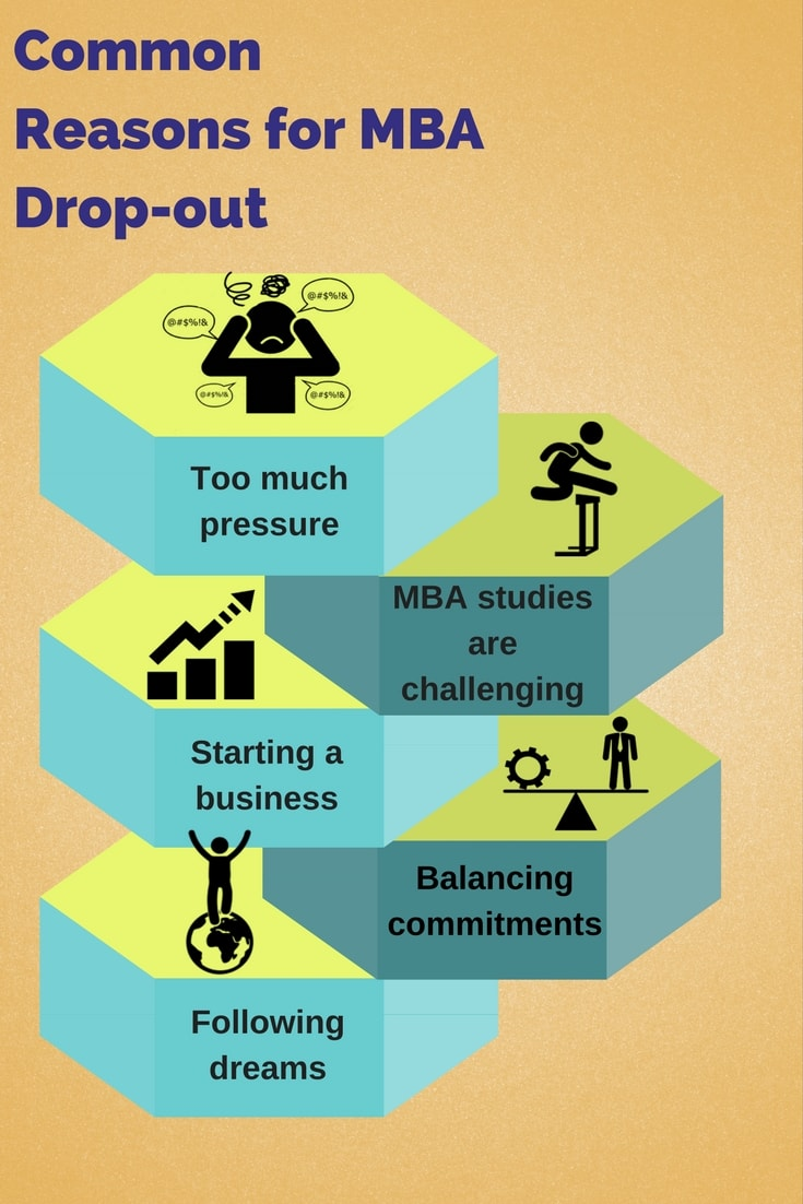 Common reasons for MBA Drop-out