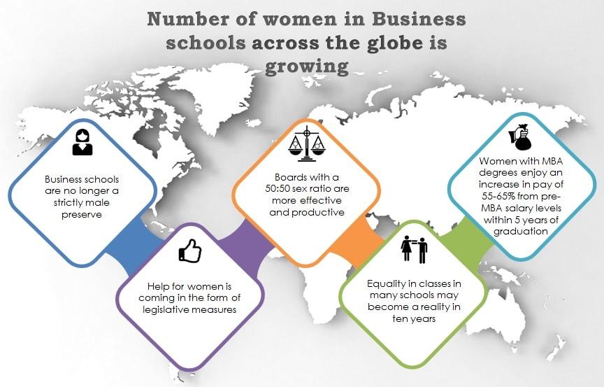 Women in Business School