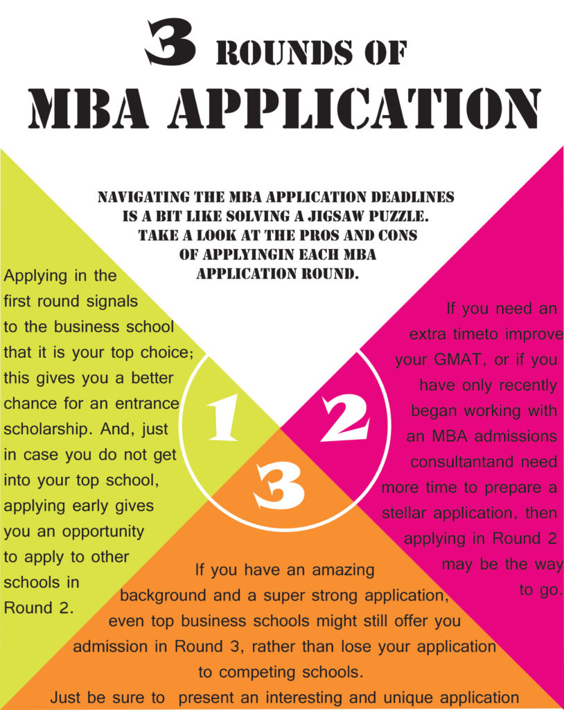 MBA_application rounds infographic