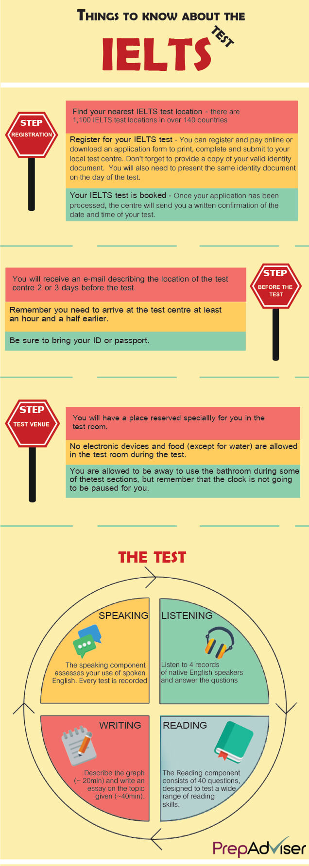The IELTS test